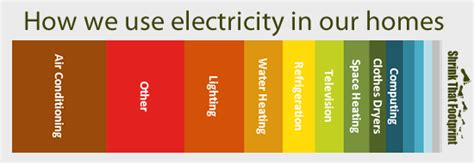 what are the major uses of electricity