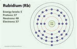 Rubidium Protons Rubidium On Emaze