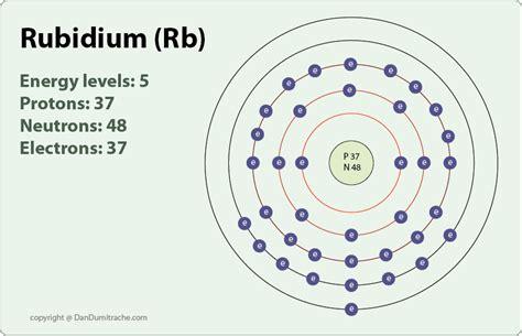 pattern of energy levels rubidium on emaze