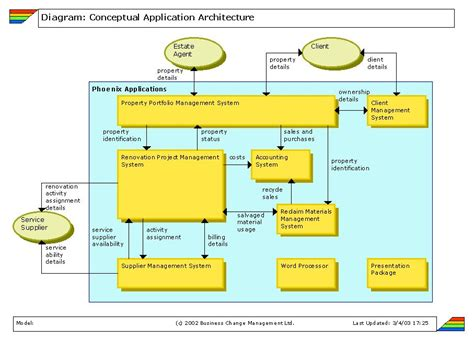 conceptual diagrams conceptual application architecture diagram