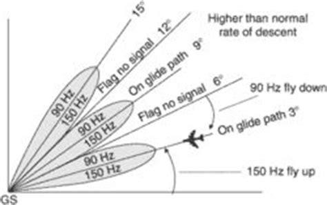 radiation pattern en francais false glide slope article about false glide slope by the