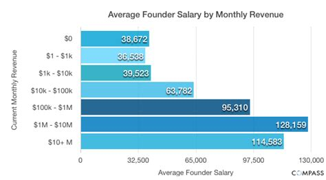 compass wages what determines founder salary levels compass