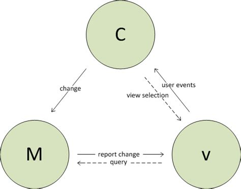 design pattern mvc design pattern model view controller that s the way