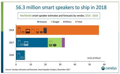 smart l with speaker il 2018 sar 224 l anno degli speaker smart iphone italia