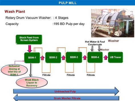 Flowchart Of Paper Process - all about paper process