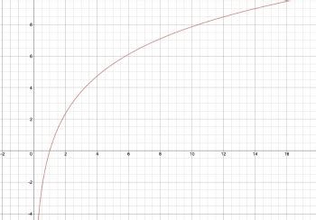graph lnx video lesson transcript studycom