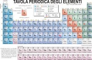 tavola periodica tavola periodica appunti scuola