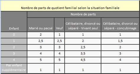Impots Nombre De Parts 5454 by Calcul Impots Simulateur En Ligne