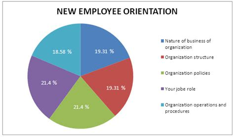 a survey on best practices of new hire orientation