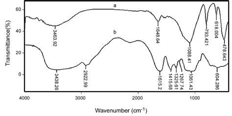 Salep Hidrogel ftir spectra of a celite and b cmc composite