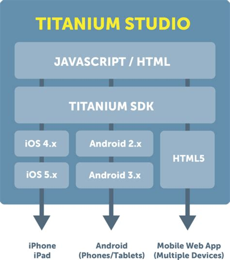 cross mobile platform development cross platform mobile development geektantra