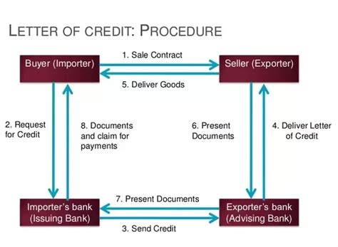 Letter Of Credit Risk To Bank What Is A Letter Of Credit Updated