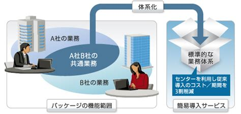 Smart Enterprise Business Accounting System Sebas fujitsu enterprise application glovia smart 会計 人事給与 簡易導入サービス fujitsu japan