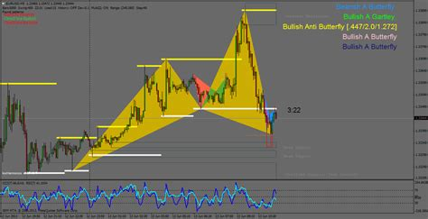 harmonic pattern analysis with amibroker harmonic trading market analysis trading systems