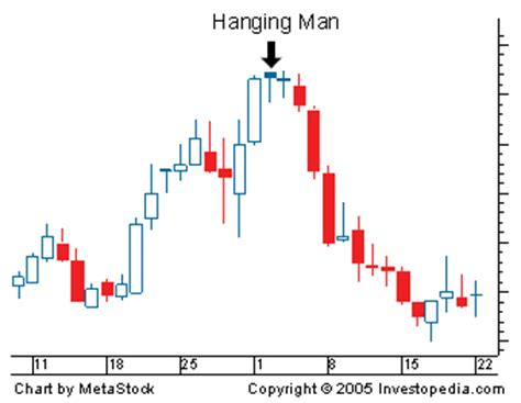 candlestick pattern hanging man hanging man candlestick chart