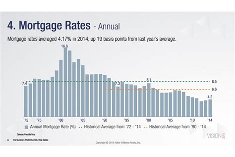 mortgage rates today bankratecom compare mortgage your home are buyers overpaying in today s market