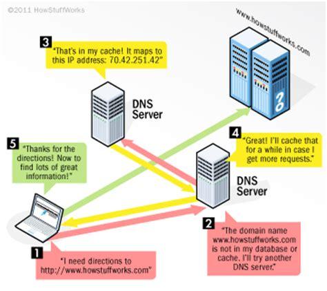 domain  servers work howstuffworks
