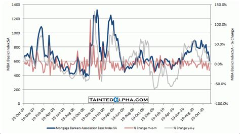 Mba Index by Mba Mortgage Applications 16 5 Financial Markets