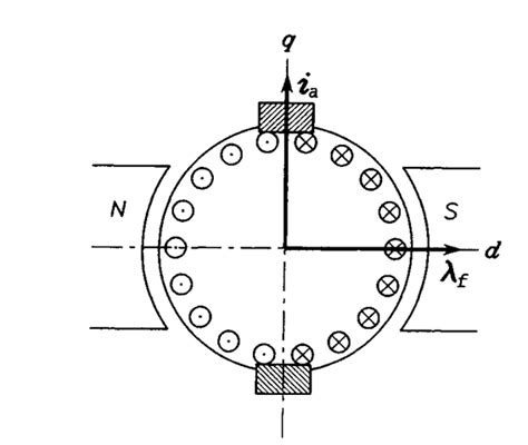 induction motor torque production induction motor torque production 28 images ppt direct torque of induction motor drive with