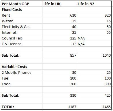 new car insurance cost cost of living in new zealand we ve compared the real cost