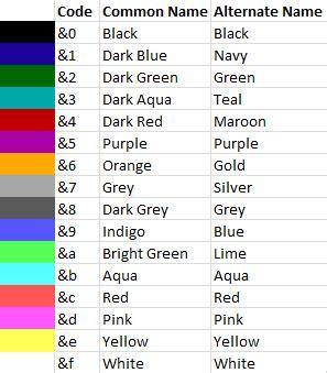 bukkit color codes overview safelogin bukkit plugins projects bukkit