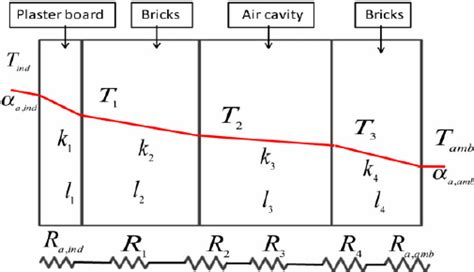 through resistor thermal resistance heat transfer through the wall layers of building and its thermal