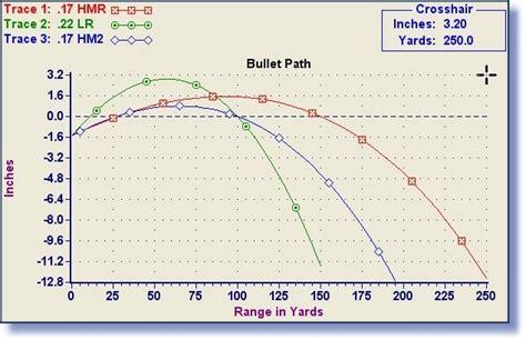 17 hmr ballistics and trajectory trajectory comparison of 22 lr 17 hm2 and 17 hmr