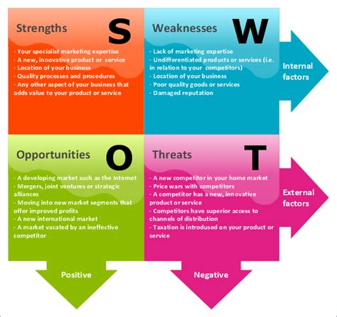 3 Strengths And 3 Weaknesses Mba by Maryam Addhuha Swot Analysis Strength Weaknesses
