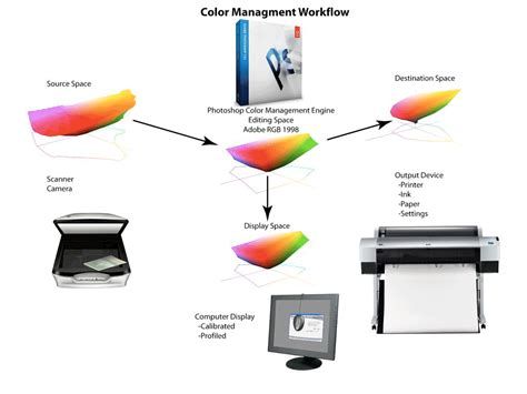 color management workflow february 2014 photography tutorials location workshops