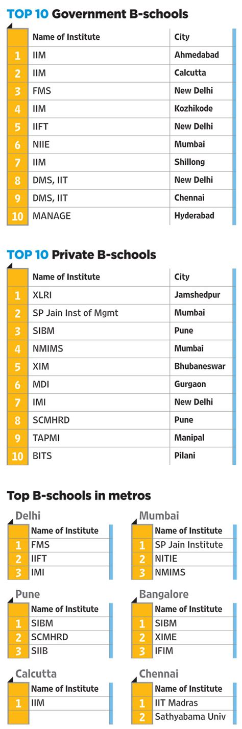 Mba School Rankings 2015 India by India S Best B Schools In 2015