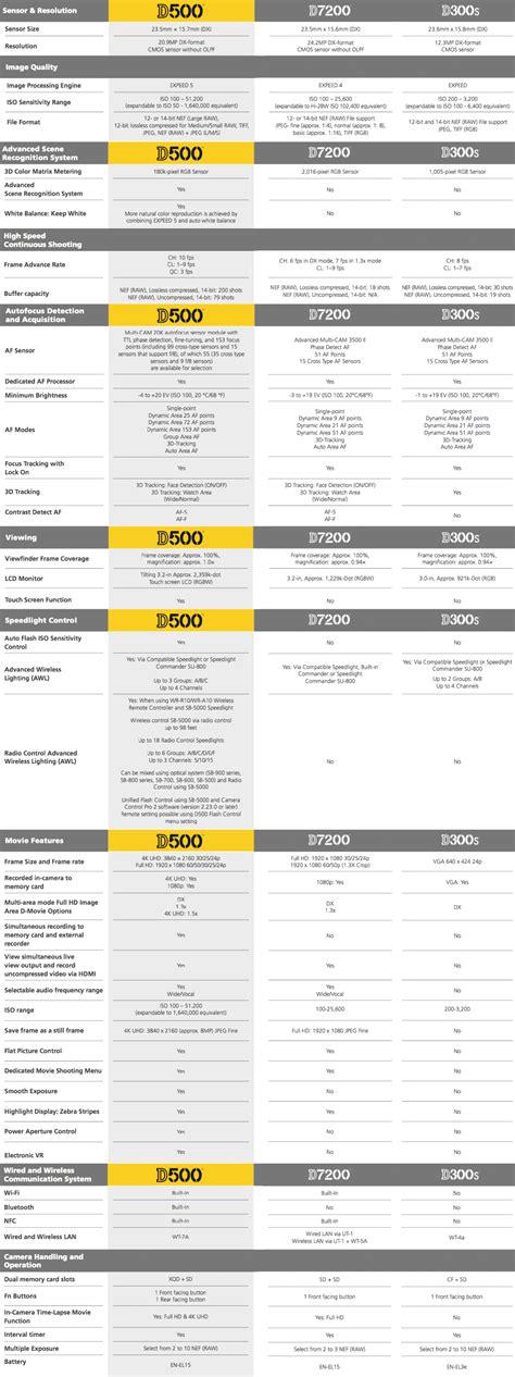 nikon specs nikon d500 vs d7200 vs d300s specifications comparison