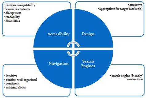 web layout principles photoshop basics simple website design principles