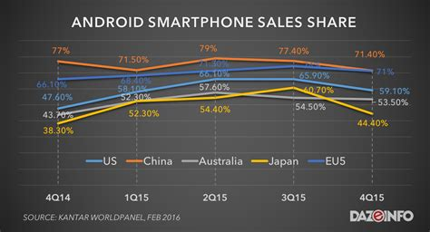apple vs android sales iphone vs android smartphone sales 2015 apple wins yet loses report