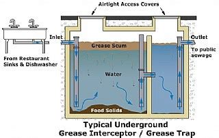 Kitchen Grease Trap Design by Concrete Grease Interceptor Oil And Water Separator Tank