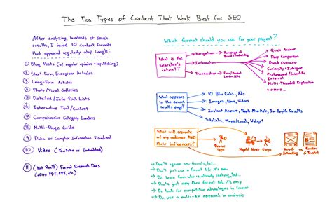 Types Of Seo Services 5 by Moz