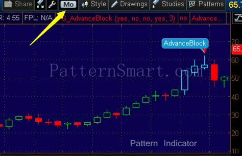 candlestick pattern thinkorswim patternsmart com advance block candlestick pattern