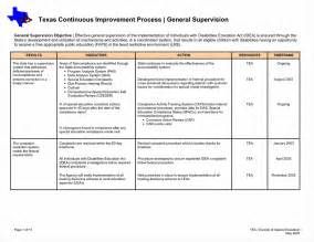 Plan Template by Performance Improvement Plan Template Resume Trakore