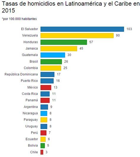 tasa de recargos locales para el df 2016 floridamintcom tasa de homicidios am 233 rica latina y caribe 2015 foros per 250