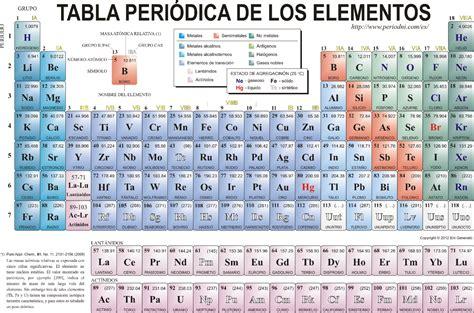 tabla peridica tabla peri 243 dica de los elementos qu 237 micos damylen
