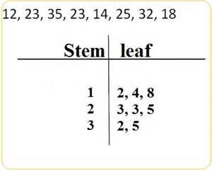 stem and leaf plot jack jen and nick s math class