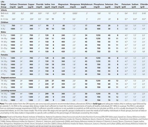 dietary reference intakes table enteral and parenteral nutrition therapy basicmedical key