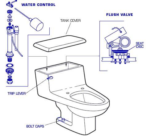 Chicago Faucet Parts List American Standard 2006 014 Lexington One Piece Elongated