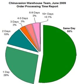 Supplier Warning Dropshipper chinavasion china wholesale wholesale electronics dropship