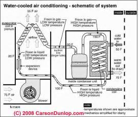 outside ac unit diagram schematic of water cooled air conditioning system c carson dunlop
