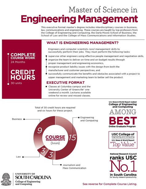Credit Hours In Mba by Ms Engineering Management Center