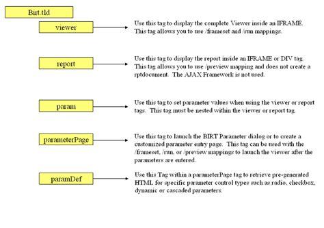 format html title attribute documentation