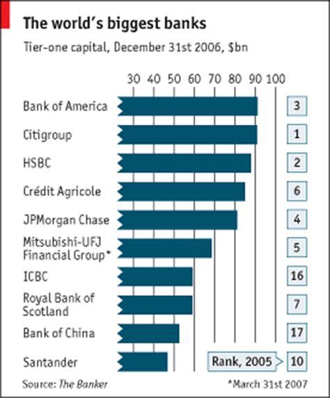 world largest bank the world s banks the economist