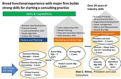 Colorado State Mba Roadmap by Career Roadmap Template Baskan Idai Co