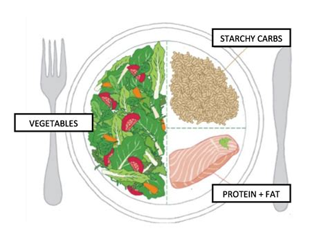 Do You Mix Your Food On Your Plate by Balance Your Plate C It Nutritionally