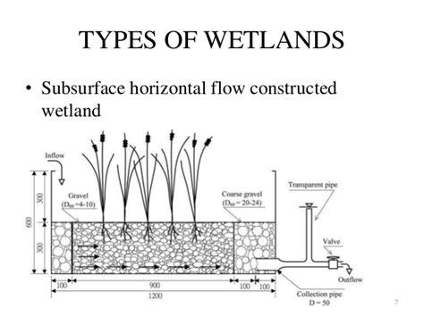 design criteria of a constructed wetlands constructed wetland management